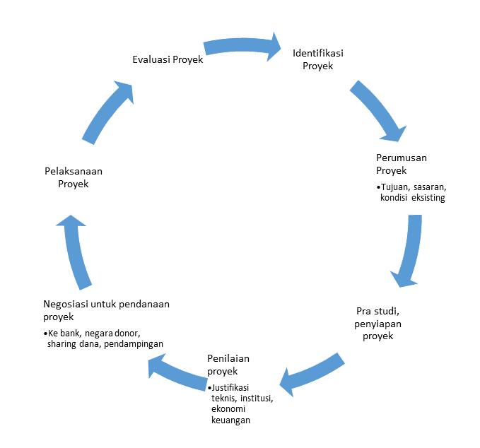 siklus-proyek